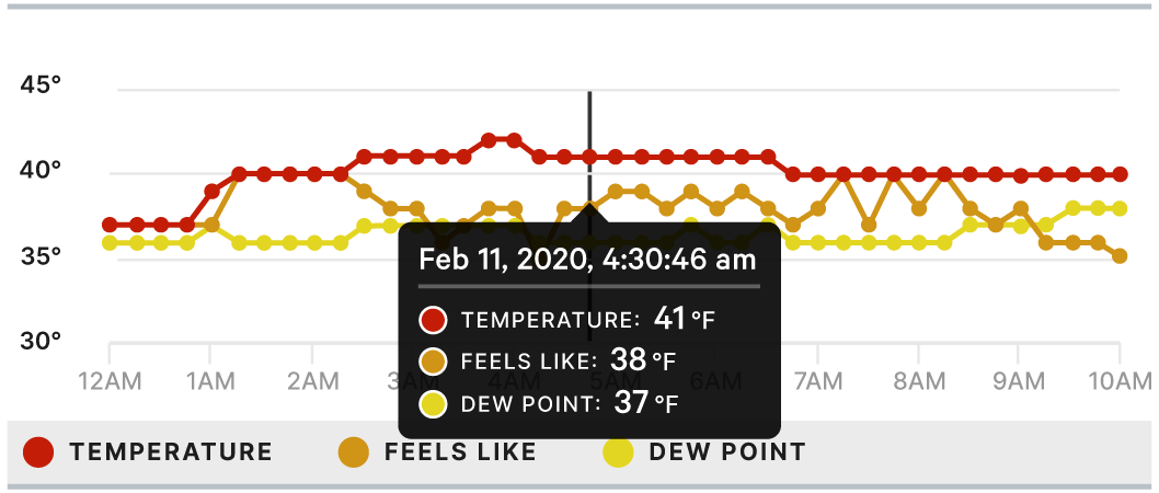 A graph showing temperature, feels like, and dewpoint over time.